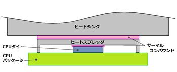 CPU_netsuyosou.png